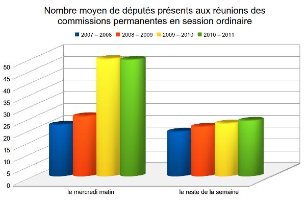 http://www.nosdeputes.fr/confiseurs/2011/presence-moyenne.png